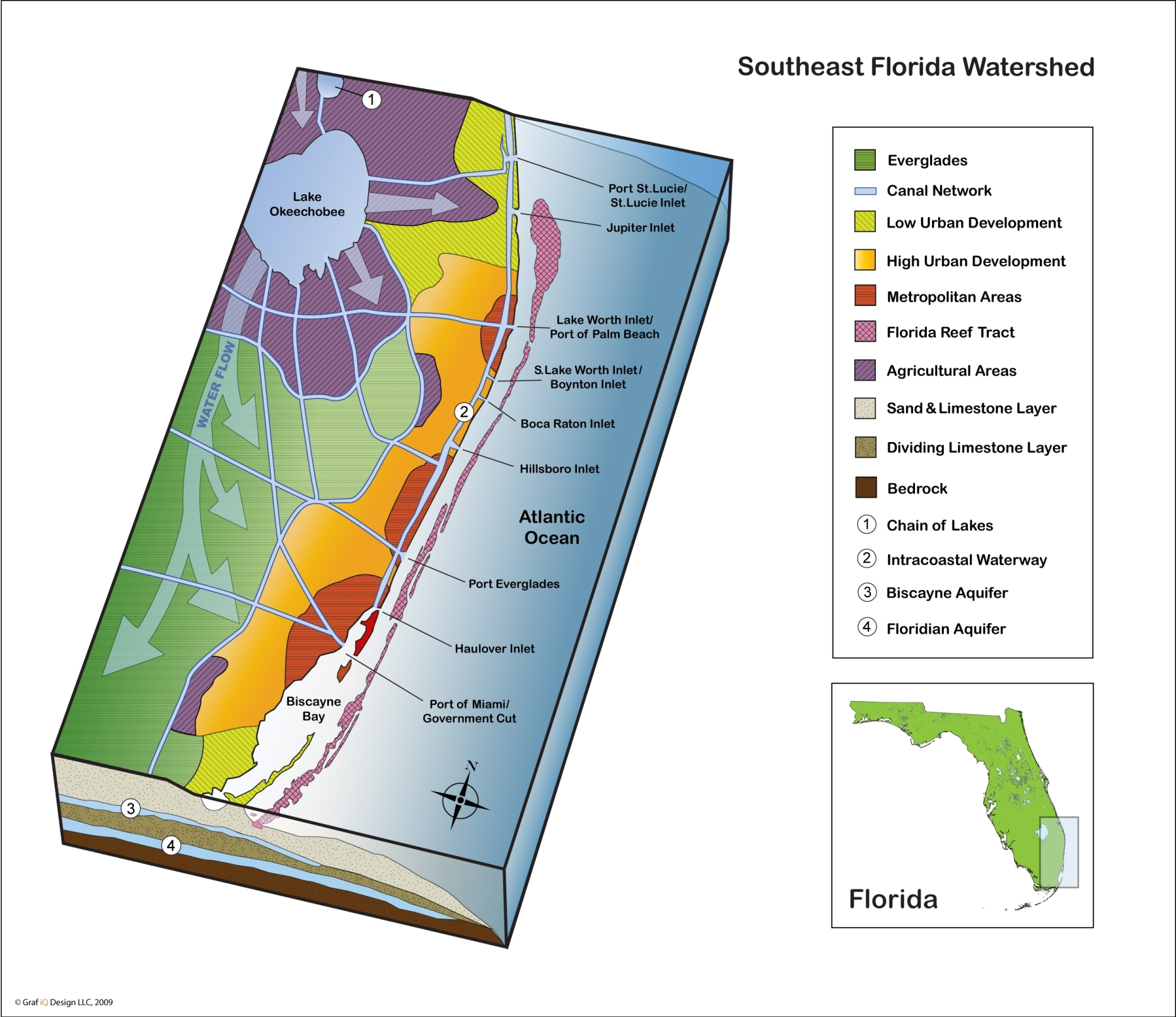 Southeast Florida watershed illustration for educational poster.